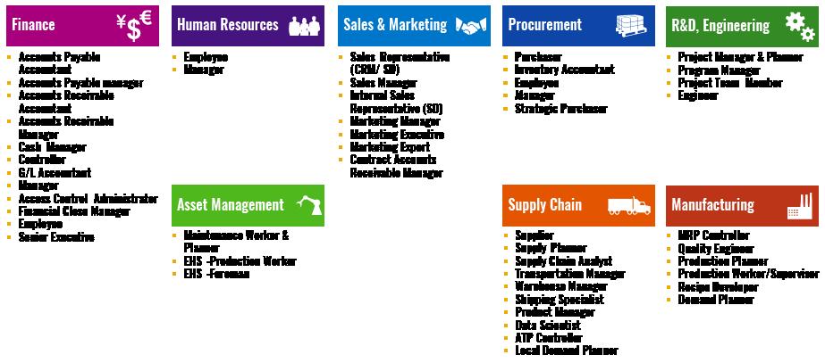 SAP_Fiori Mobile App