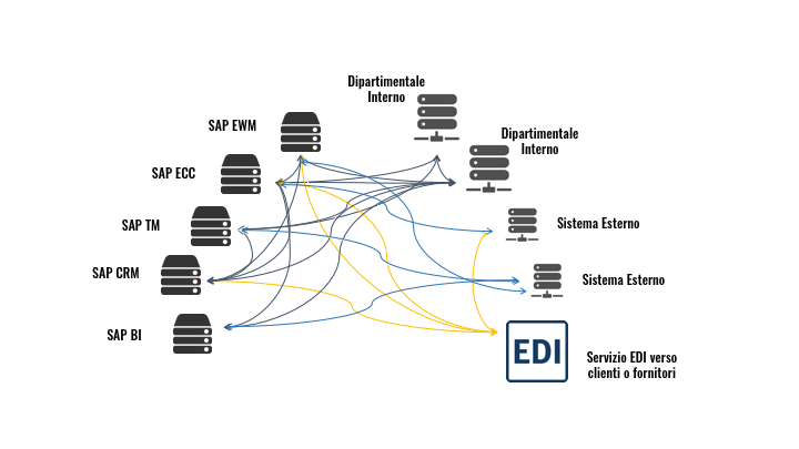 area EDI & B2B